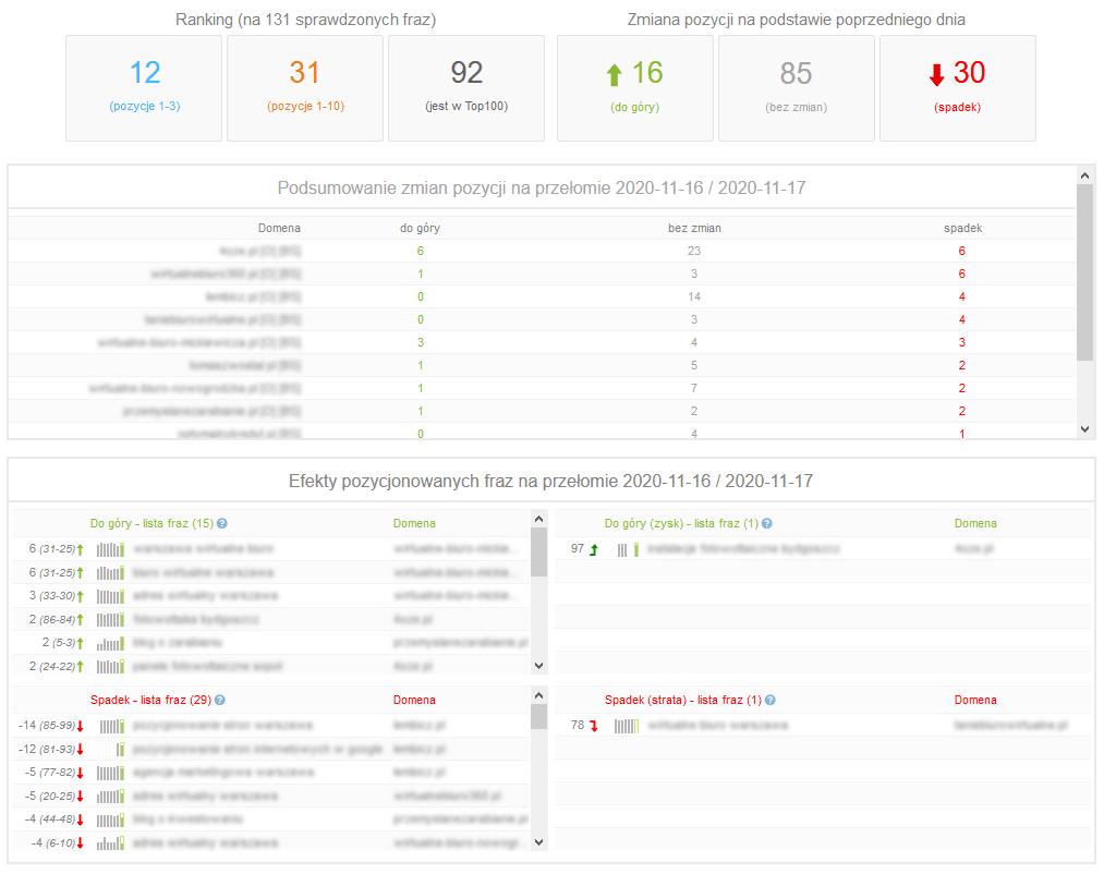 Webpozycja analiza danych